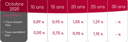 Taux crédits immobiliers hors primo-accession - Octobre 2020