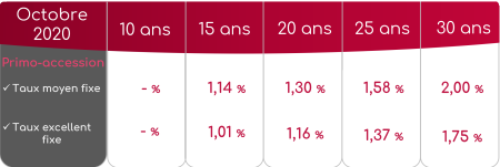 Taux crédits immobiliers primo-accession - Octobre 2020